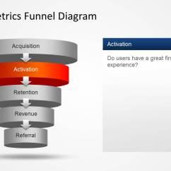 The Circular Flow Diagram Is A Fender Twisted Tele Wiring Aarrr Metrics Funnel For Powerpoint - Slidemodel