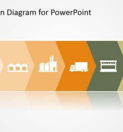 supply chain powerpoint slides  [ 1280 x 720 Pixel ]