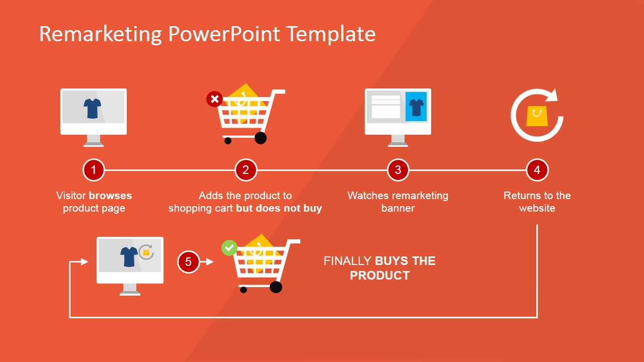 hight resolution of remarketing process flow diagram for powerpoint online shopping experience template