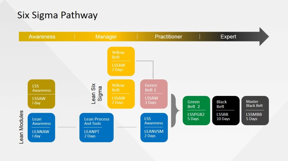 medium resolution of six sigma management powerpoint template