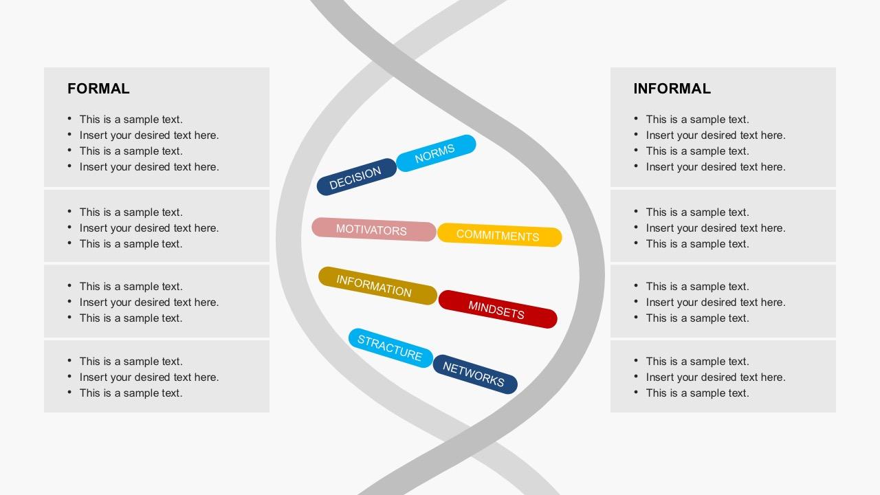 hight resolution of organization culture dna powerpoint templatesformal informal organization dna genetic code