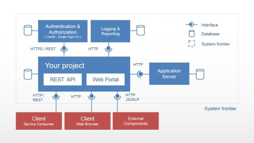 small resolution of  powerpoint static diagram of web portal