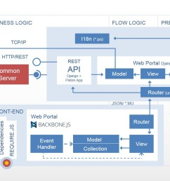 web flow diagram [ 1280 x 720 Pixel ]
