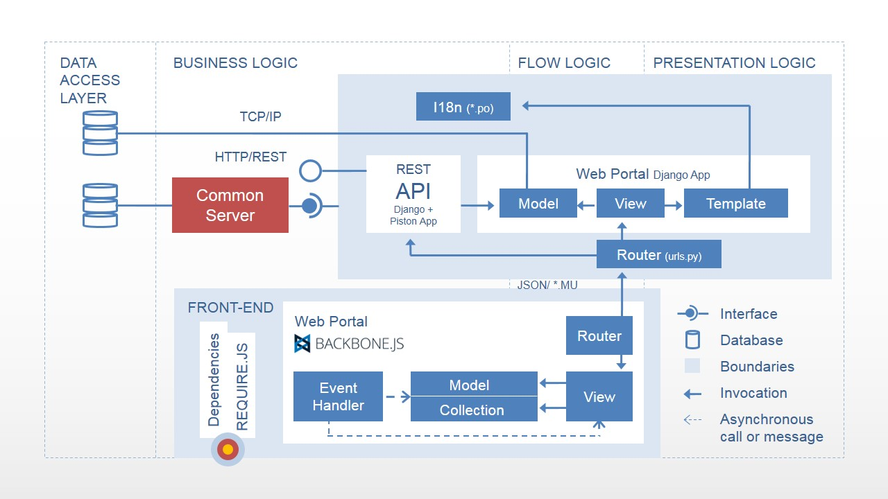 hight resolution of web flow diagram