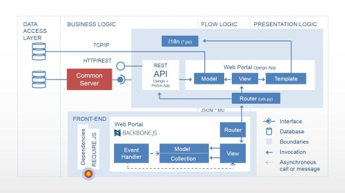 small resolution of web flow diagram
