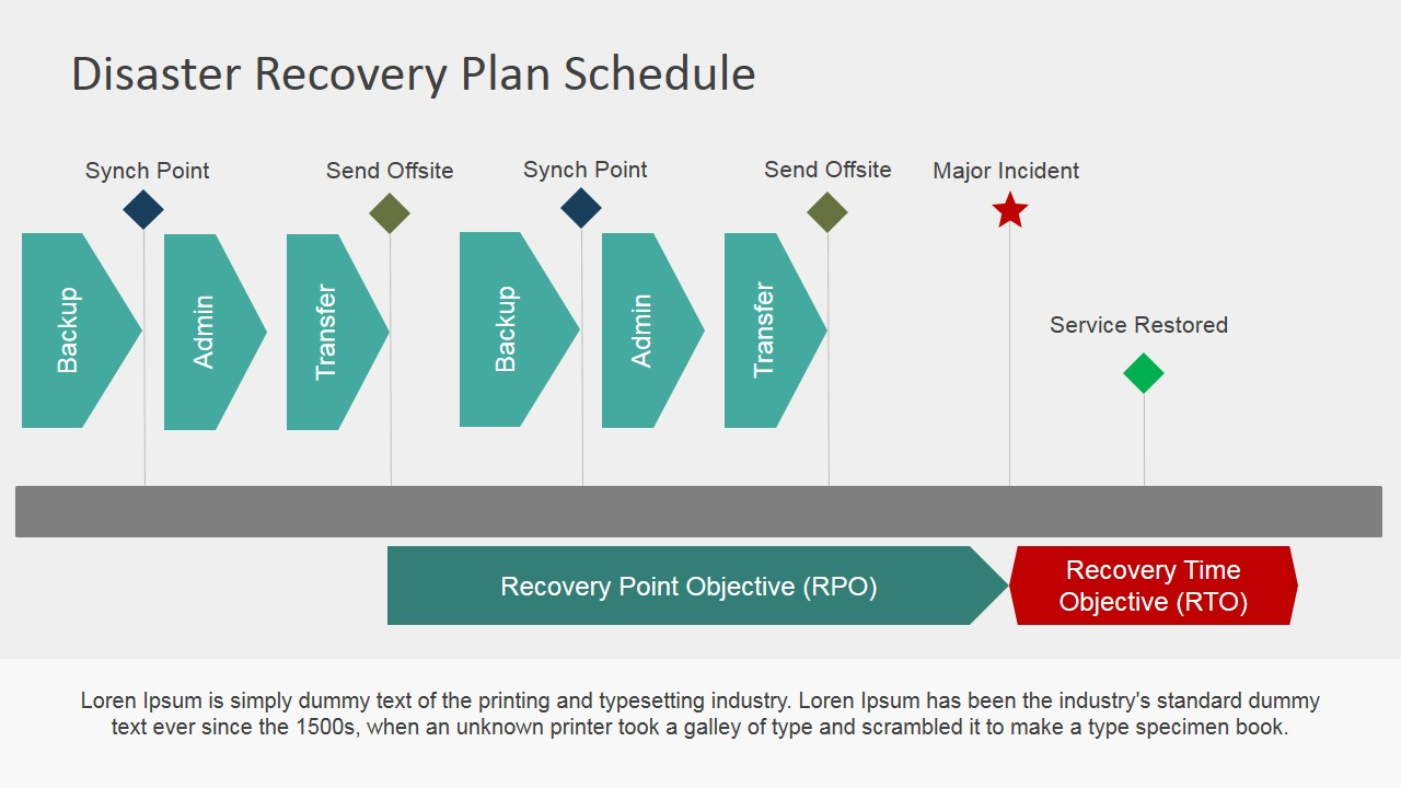Planning template to properly plan for emergency or disaster events. Disaster Recovery Plan Roadmap For Powerpoint Slidemodel