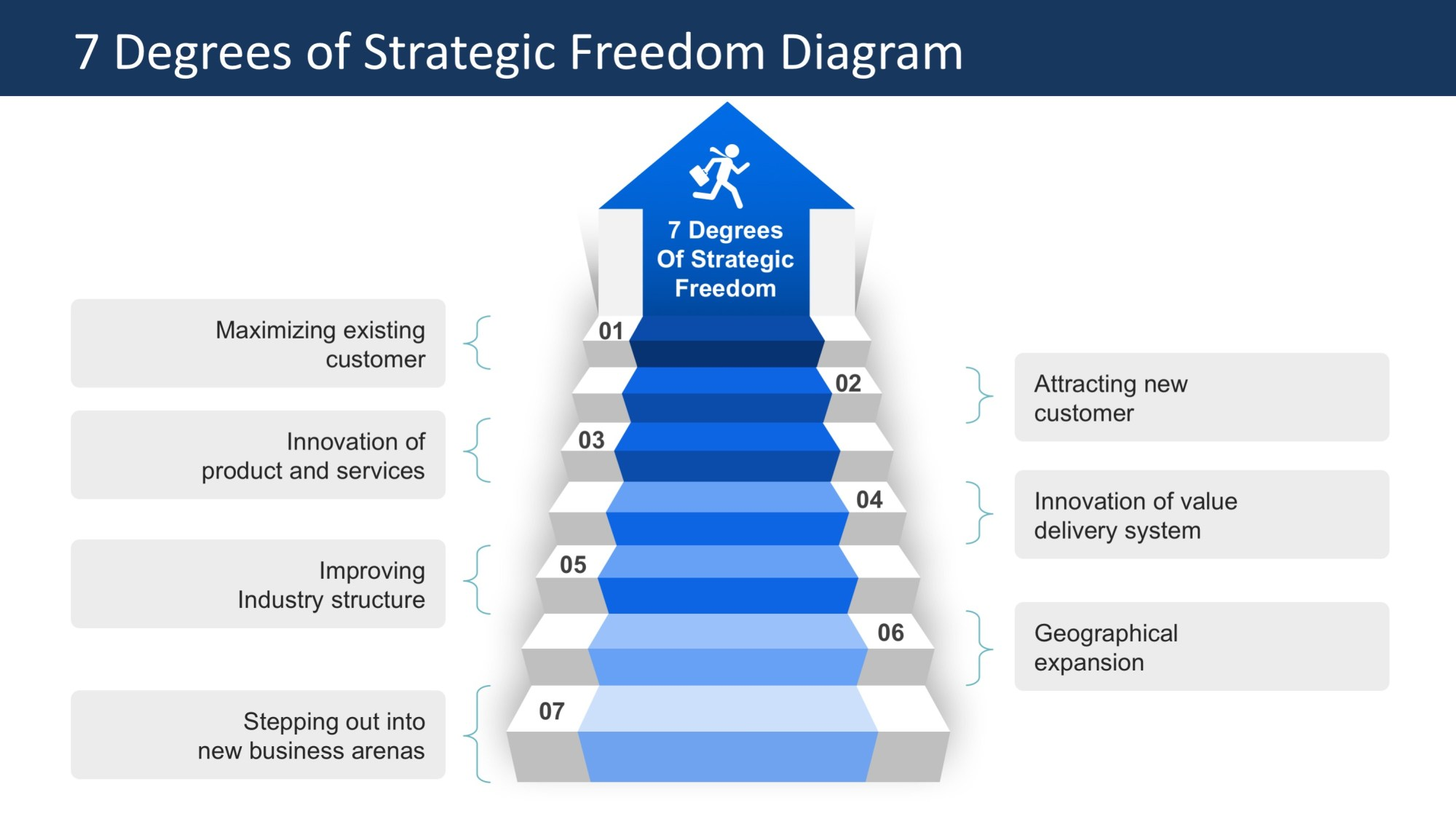 hight resolution of  ppt template stairway to growth degrees of strategic freedom ppt diagram