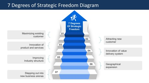 small resolution of  ppt template stairway to growth degrees of strategic freedom ppt diagram