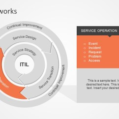 Itil Processes Diagram Male Fetal Pig Framework Powerpoint Slidemodel Interactive Of It Infrastructure Library Presentation Service Operations Model