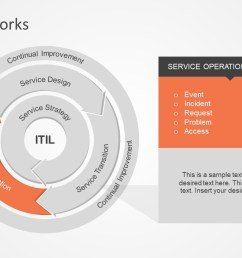 interactive powerpoint diagram of itil it infrastructure library framework presentation service operations itil model  [ 1280 x 720 Pixel ]