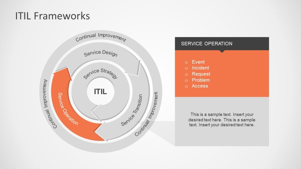 medium resolution of interactive powerpoint diagram of itil it infrastructure library framework presentation service operations itil model