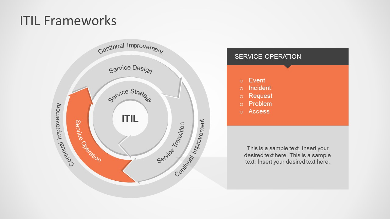 hight resolution of interactive powerpoint diagram of itil it infrastructure library framework presentation service operations itil model
