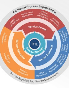 Itil service lifecycle powerpoint diagram also slidemodel rh