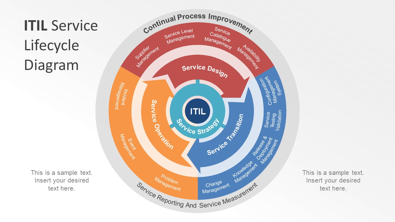 hight resolution of model diagram of itil service