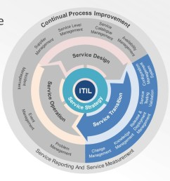 itil service lifecycle powerpoint diagram [ 1280 x 720 Pixel ]
