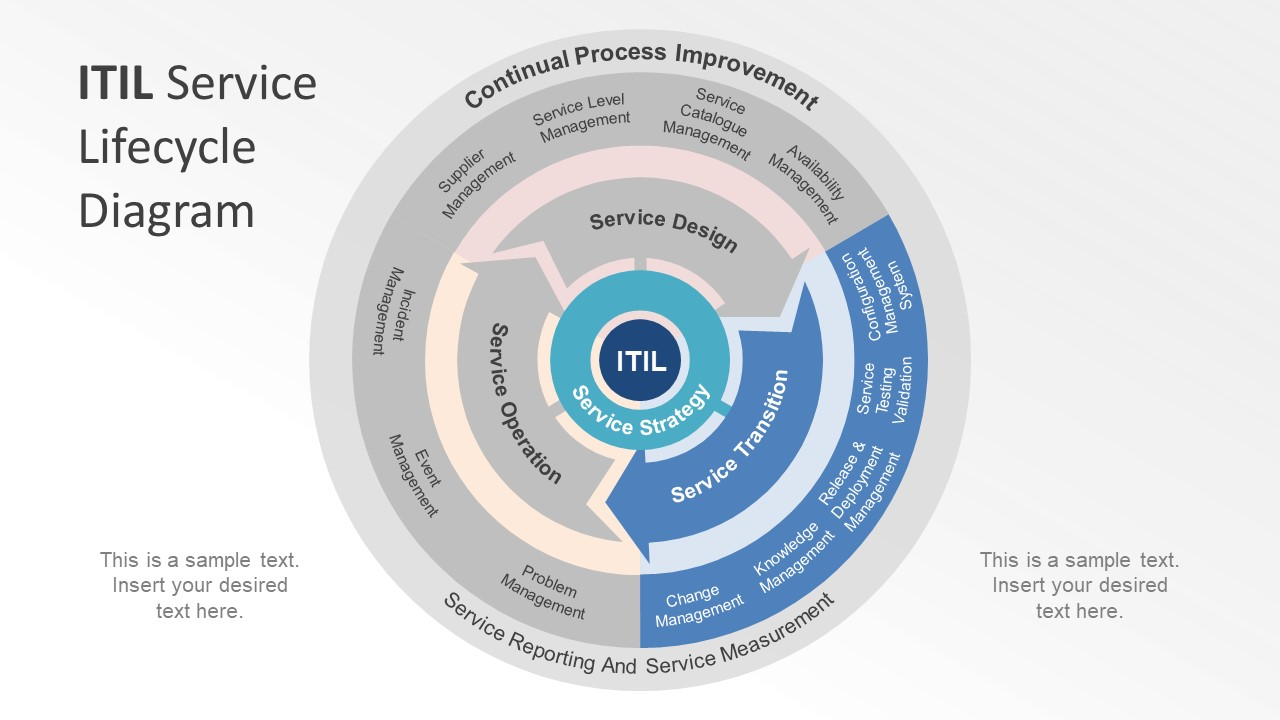 hight resolution of itil service lifecycle powerpoint diagram