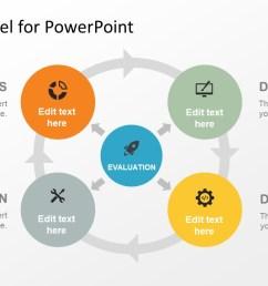 addie model powerpoint template [ 1280 x 720 Pixel ]