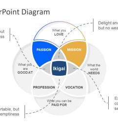venn diagram ikigai template presentation of ikigai concept diagram  [ 1280 x 720 Pixel ]