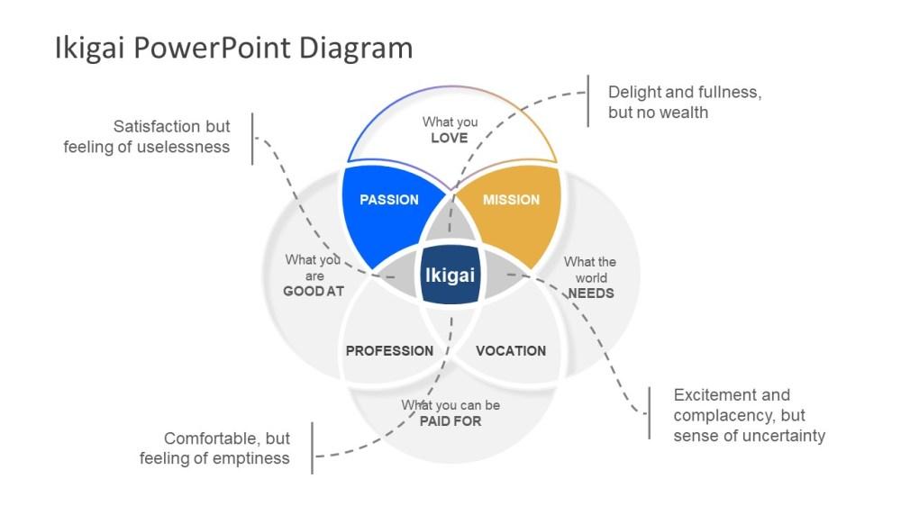medium resolution of venn diagram ikigai template presentation of ikigai concept diagram