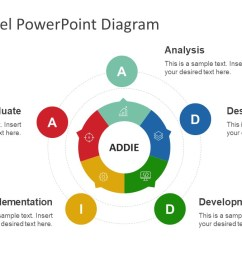 circular addie model powerpoint template [ 1280 x 720 Pixel ]