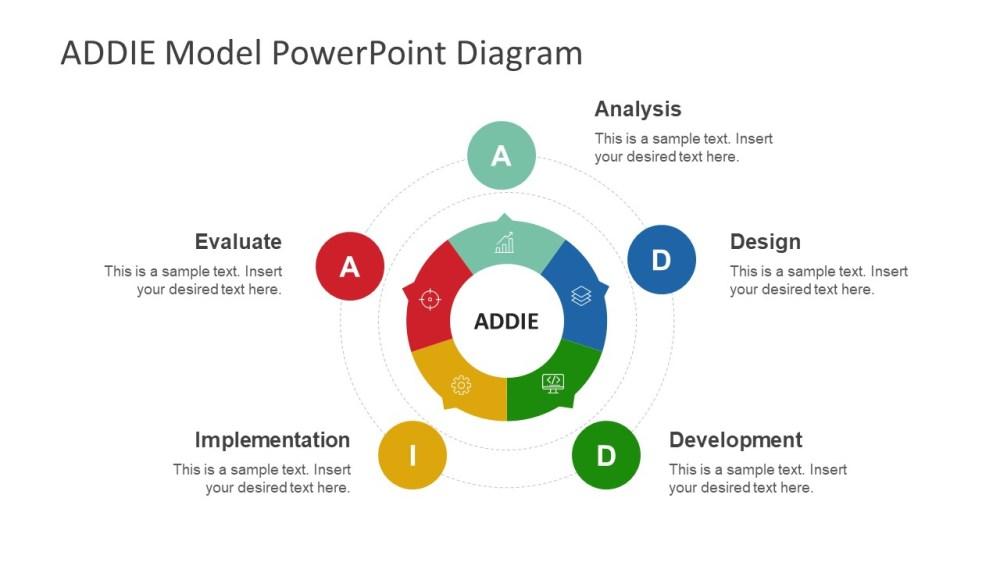 medium resolution of circular addie model powerpoint template