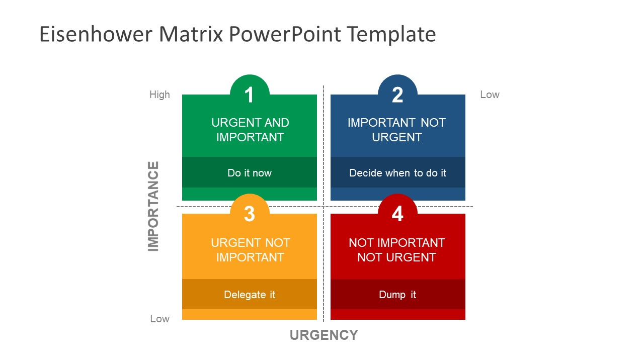 diagram of the four quadrants reversing split phase motor wiring eisenhower matrix powerpoint template - slidemodel