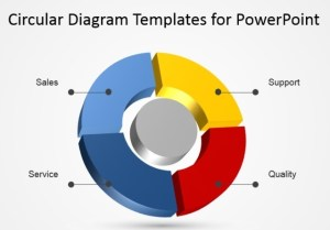 Using Circular Diagrams To Model A Process Cycle in PowerPoint