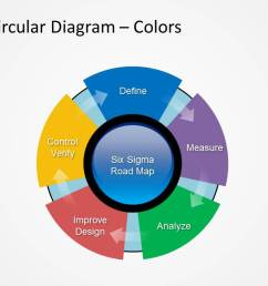 flat design circular loop of six sigma process [ 1279 x 720 Pixel ]