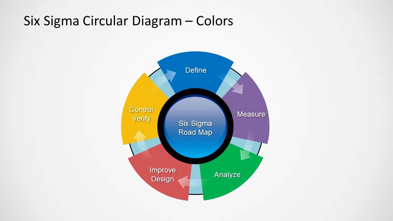 hight resolution of flat design circular loop of six sigma process