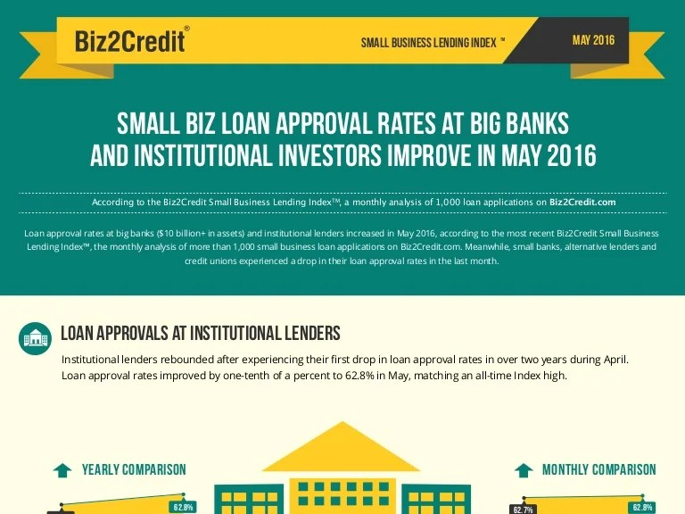 Small Business Lending Index May 2016