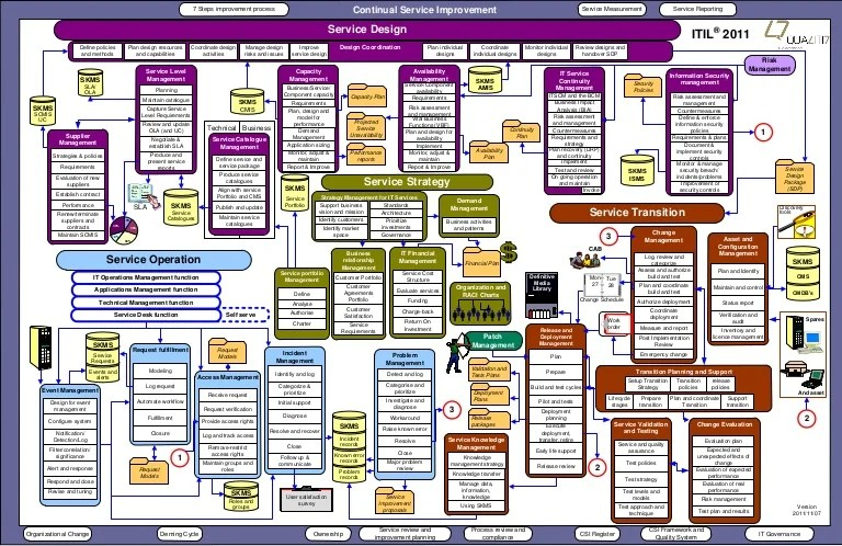 09 q7itil 2011overviewdiagramenglish_1111071