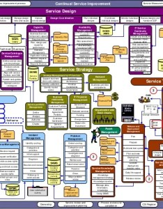 itil overview diagram english also charts hobit fullring rh