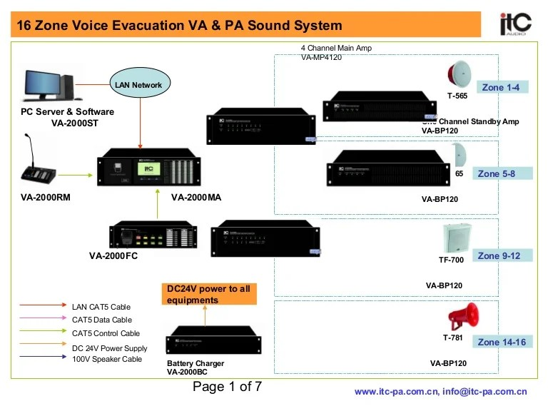 Network Cable Wiring Diagram 16 Zone Voice Evacuation Amp Pa Sound System