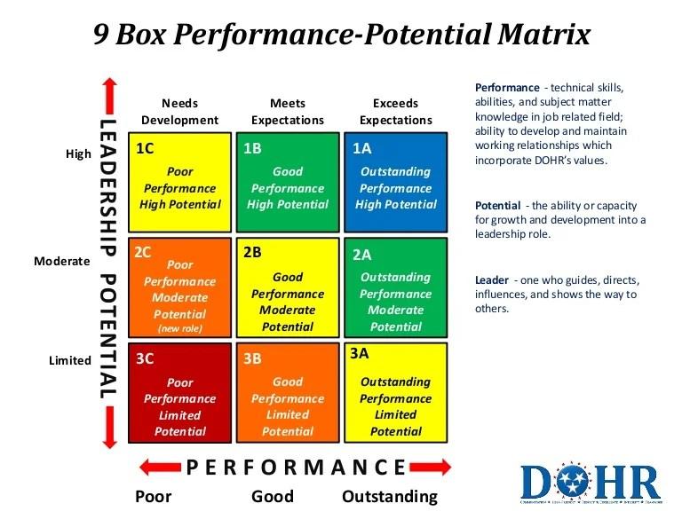 timing diagram excel ge dishwasher schematic 9 box matrix