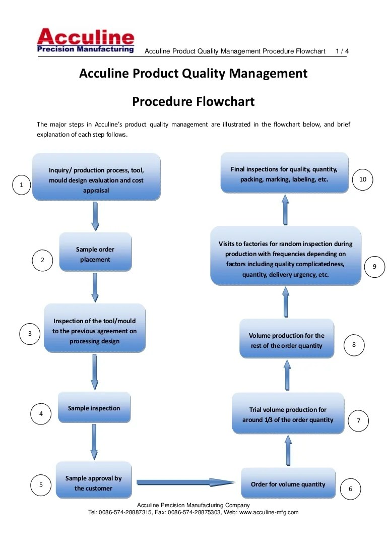 hight resolution of acculineproductqualitymanagementprocedureflowchart 111108211655 phpapp02 thumbnail 4 jpg cb 1320787048
