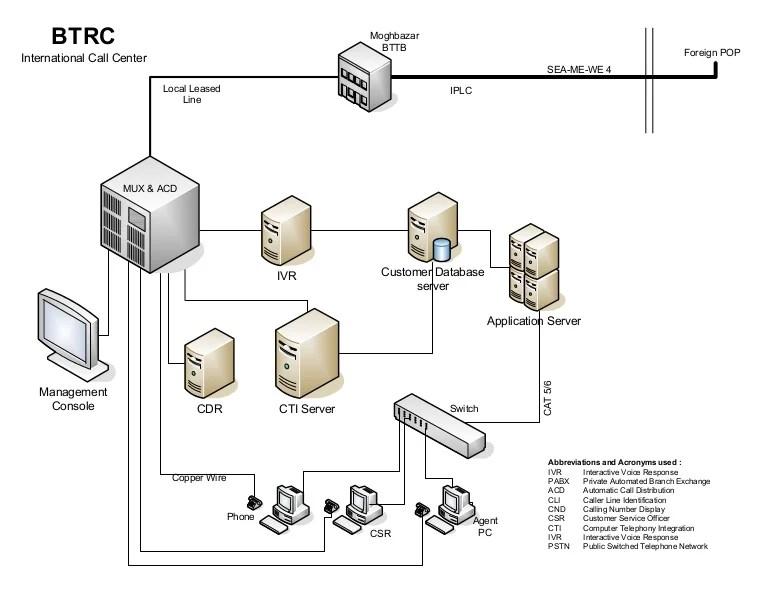 design diagram example