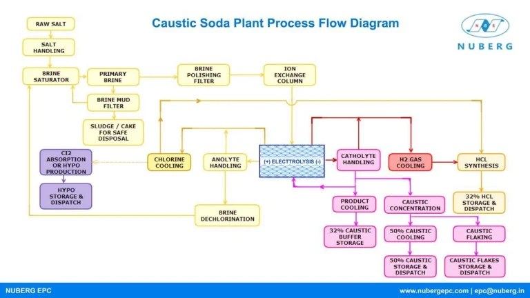 Caustic Soda Plant Process Flow Diagram
