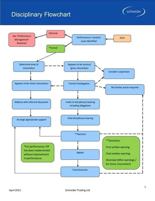 Disciplinaryflowchart phpapp thumbnailg cb   also disciplinary flowchart rh slideshare
