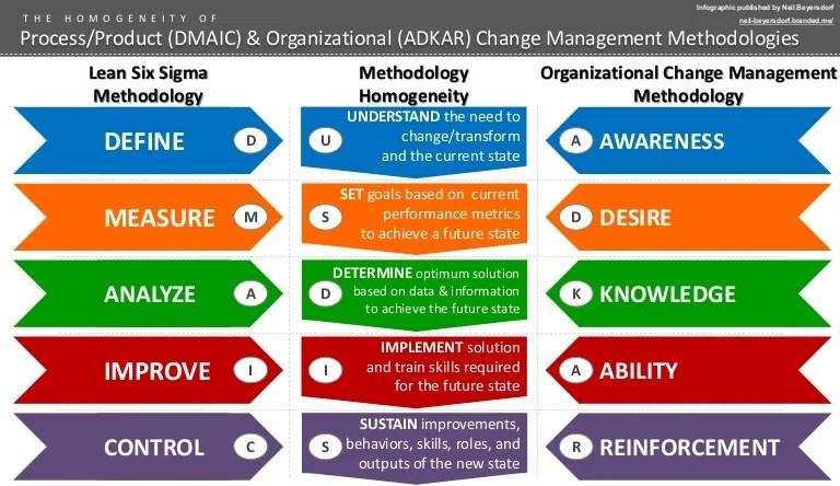 DMAIC & ADKAR Homogeneity