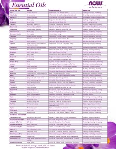 Essential oil chart pdf paketsusudomba co also oils blend keninamas rh