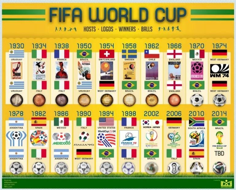World Trophy Cup Presentation Final
