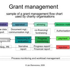 Web Application Process Flow Diagram Spark Plug Conversion Chart Grant Management For Charities En