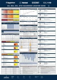 √ Atex Zones Chart   PROJECTEUR ATEX LED