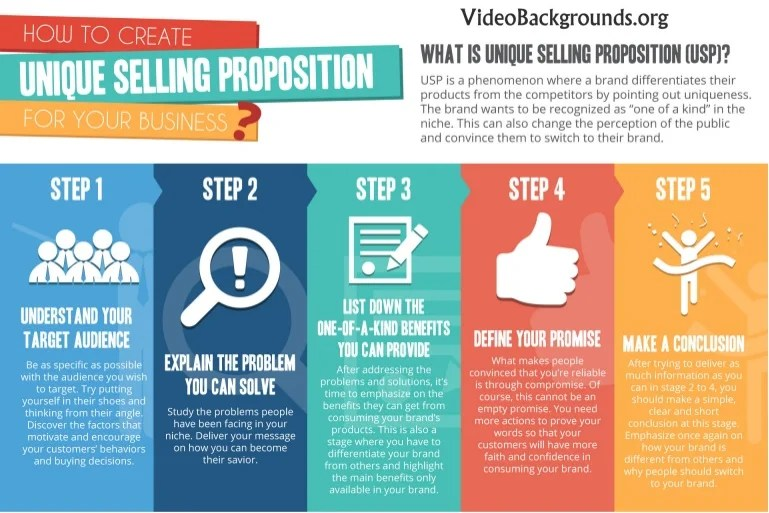 How To Create A USP Unique Selling Proposition For Your