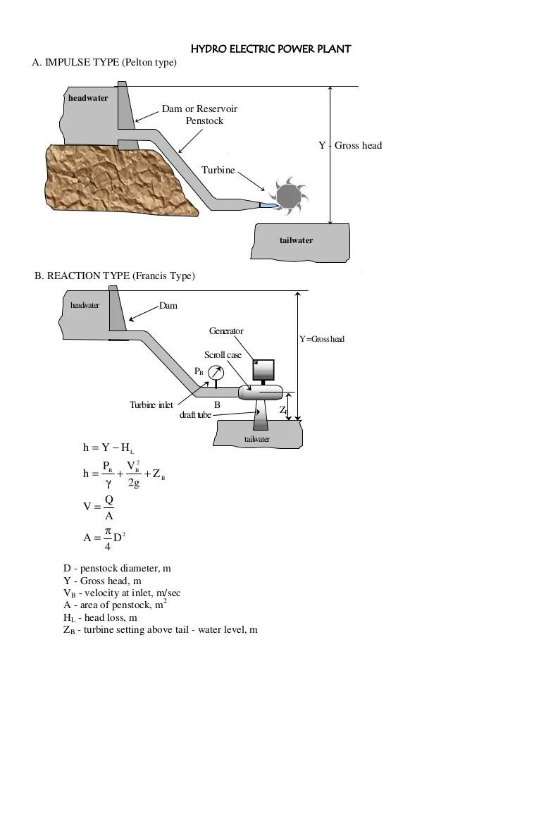 Hydro Power Plant Design Pdf