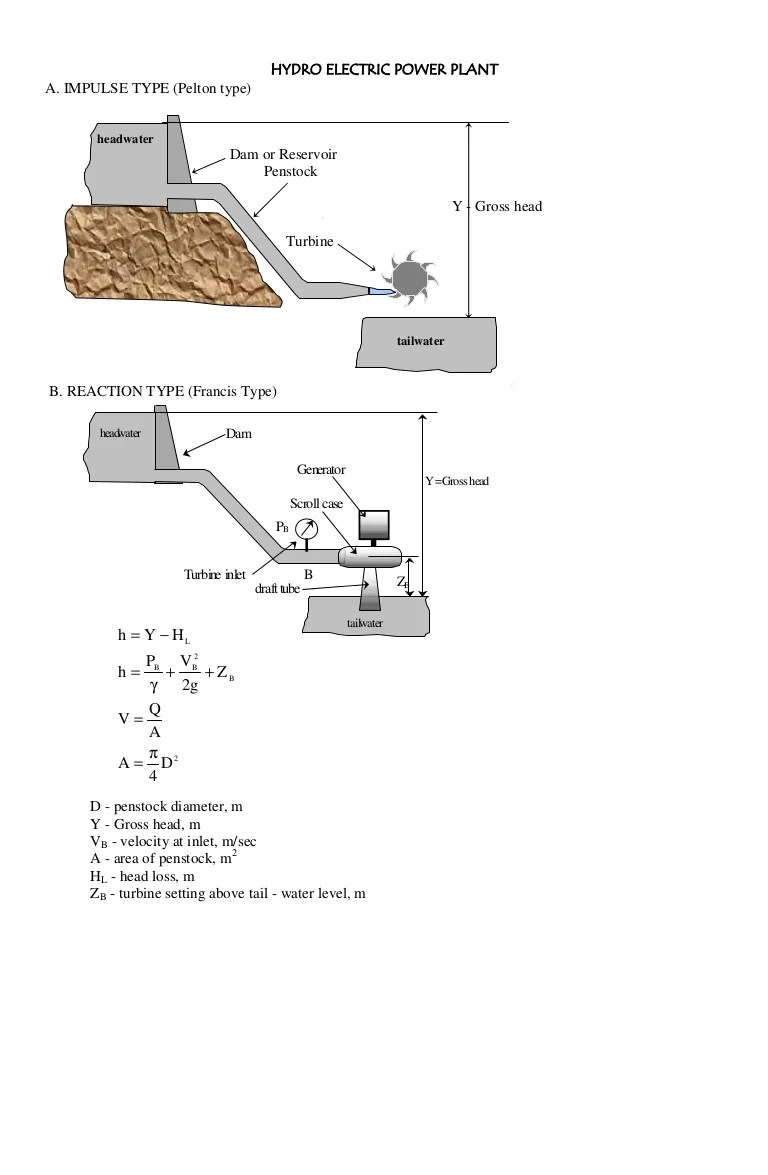 hight resolution of hydro power plant layout diagram