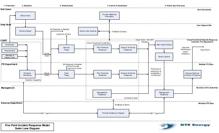 itil process diagram visio pioneer tr7 wiring incident response swimlanes