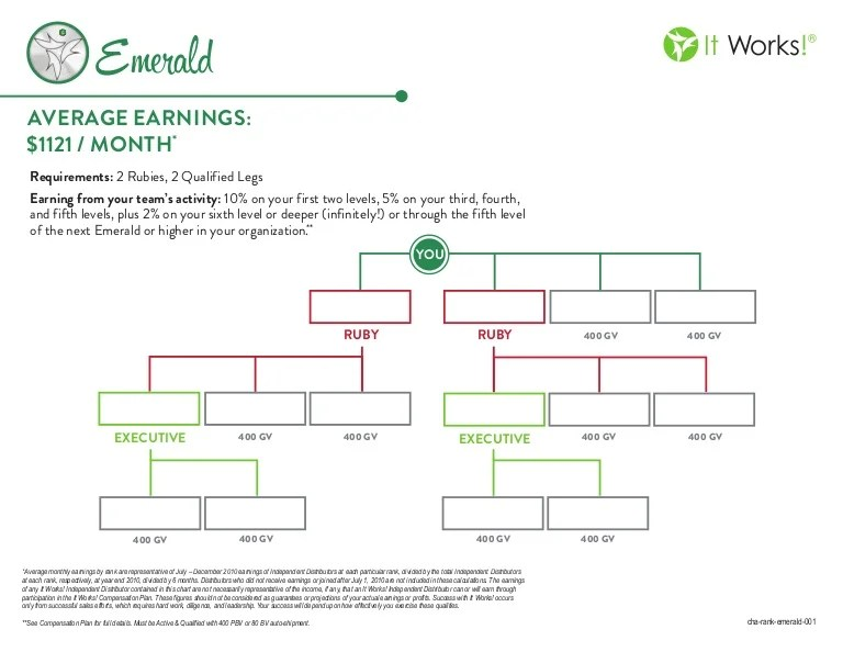 also it works emerald rank chart rh slideshare