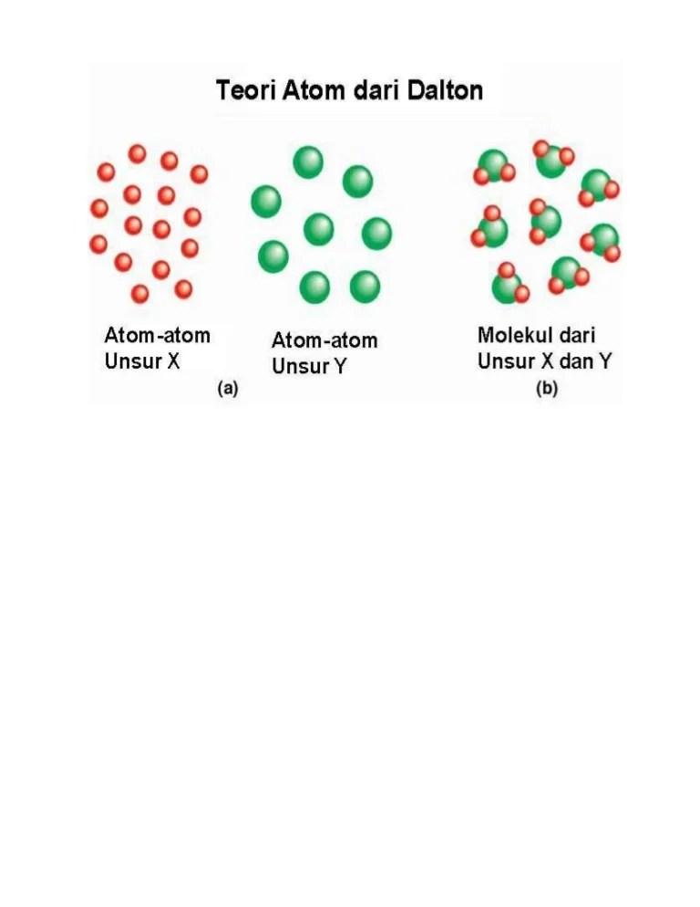 Kelemahan Teori Atom Dalton : kelemahan, teori, dalton, Kelebihan, Kekurangan, Dalton