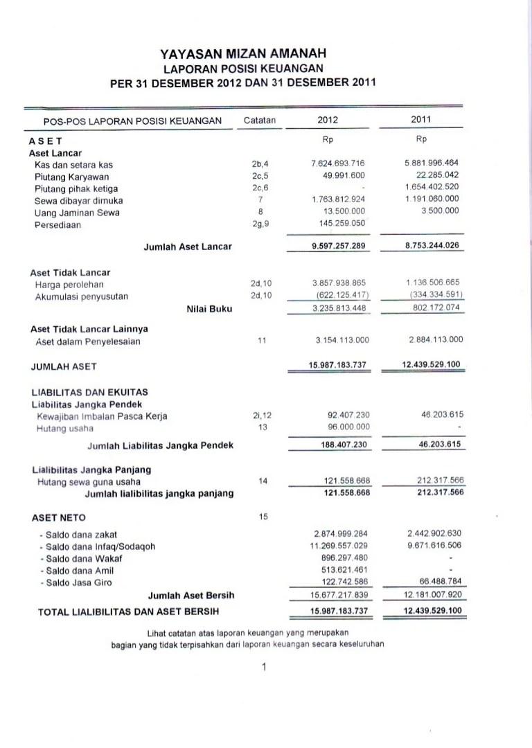 Contoh Laporan Keuangan Cafe & Resto : contoh, laporan, keuangan, resto, Laporan, Keuangan, Mizan, Amanah